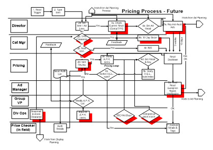Banded Process Maps