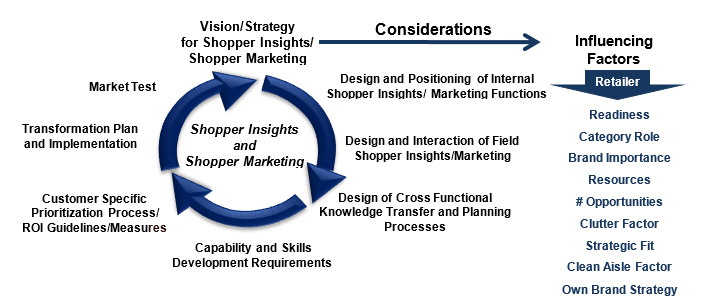 Shopper Insights Marketing