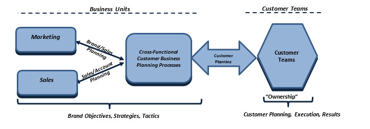 goals based corporate strategic planning model